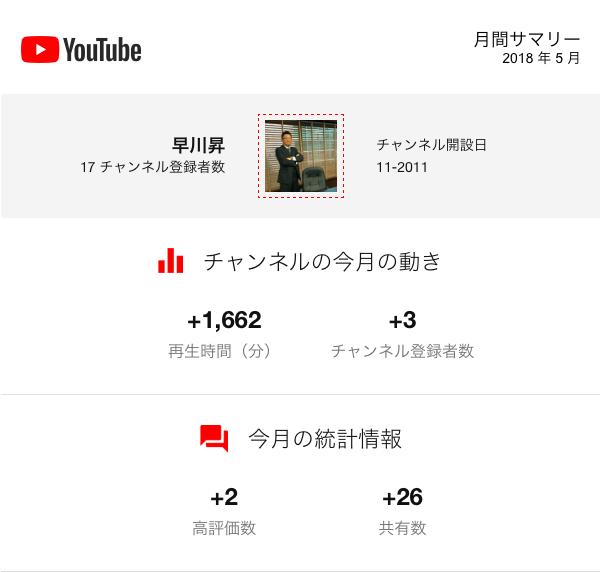 Youtube動画4月もたくさんご覧くださり誠に有難うございます!